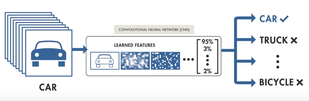 Why go large with Data for Deep Learning?